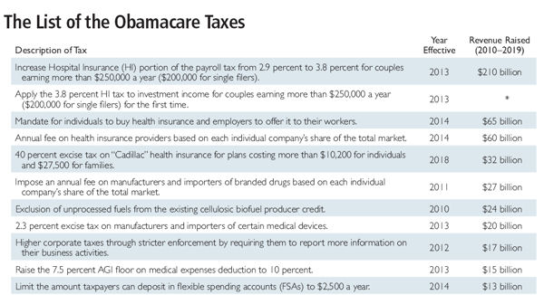 Obamacare taxes 1