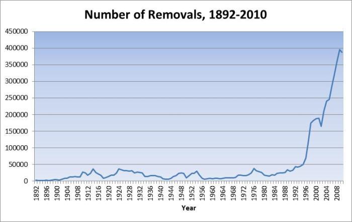 Illegal Immigration Statistics 2012