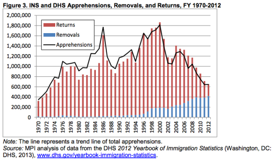 Image result for us border patrol REMOVALS of ILLEGAL ALIENS APPREHENSIONS 2000-2015
