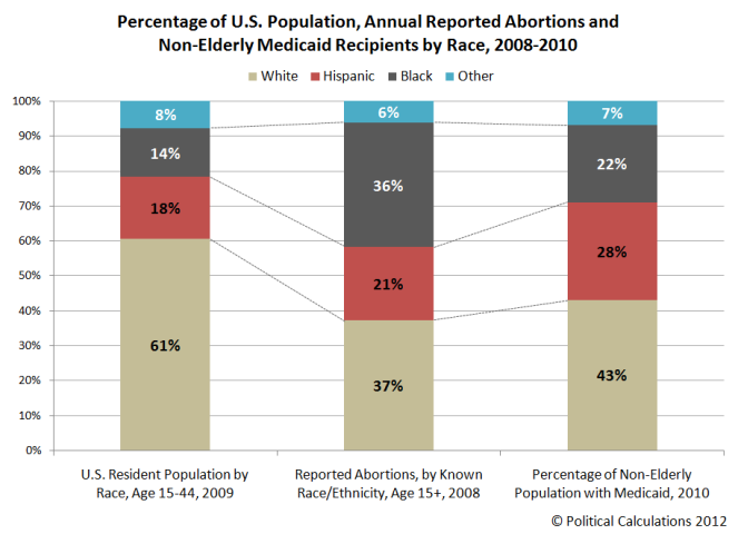 us-population-annual-abortions-non-elderly-medicaid-2008-2010