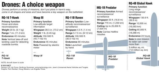 U.S. military drones