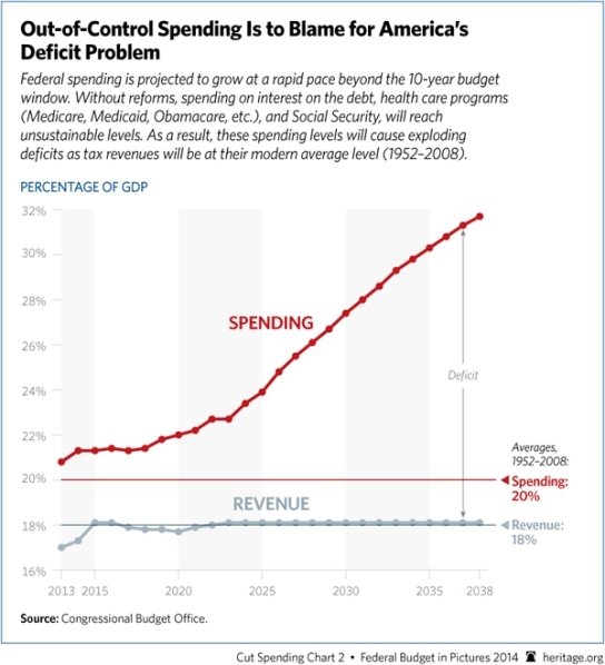 americas-deficit-federal-spending-600