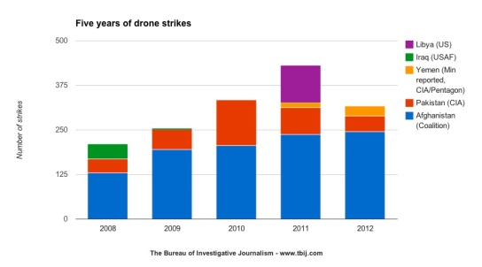 Five-years-of-drone-strikes1