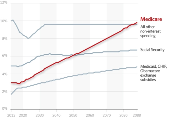 impact-medicare-spending-growth-680