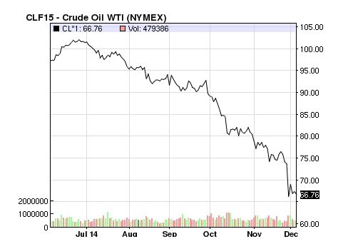 OilPriceChartDec2014