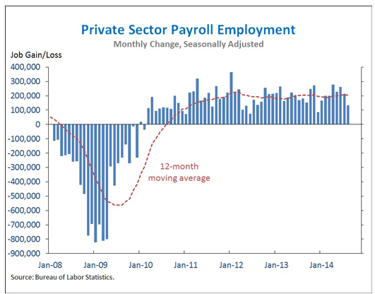 private sector payroll employment monthly change