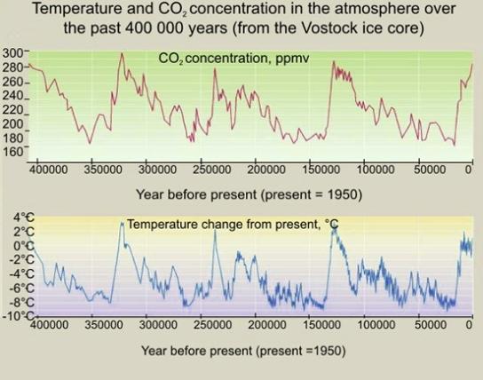 400000 years