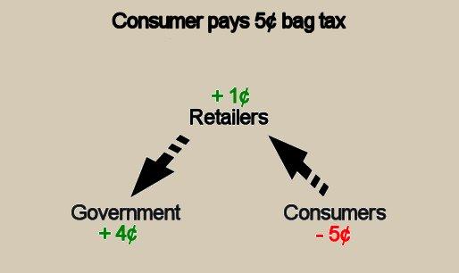 dc-chart-fee