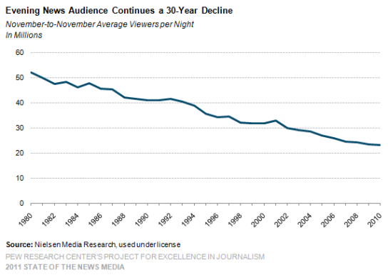 Evening-News-Audience-Continues-a-30-Year-Decline1