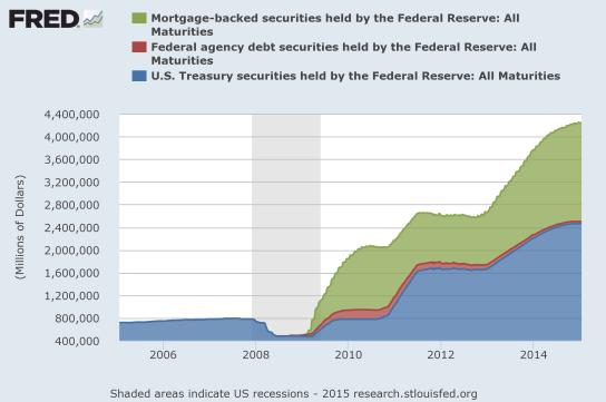 03_Fed Balance Sheet
