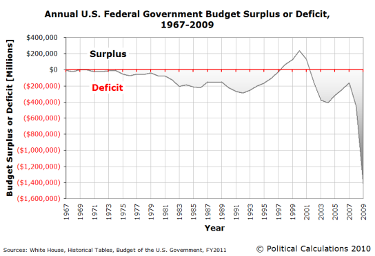annual-US-federal-government-budget-surplus-or-deficit-1967-2009
