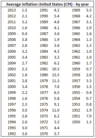 Average-Inflation-in-United-States-by-Year-Table
