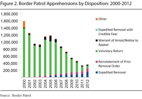 Image result for us border patrol apprehensions 1990-2015