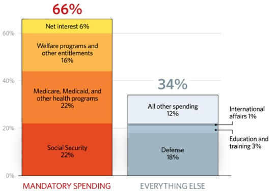 budget-entitlement-programs-680