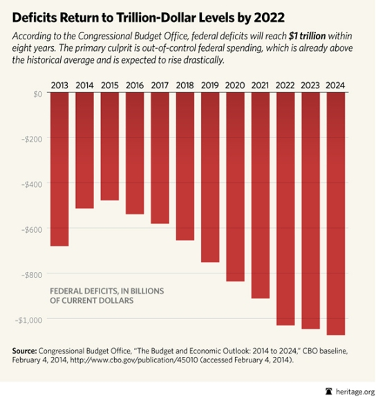 deficits return to trillions