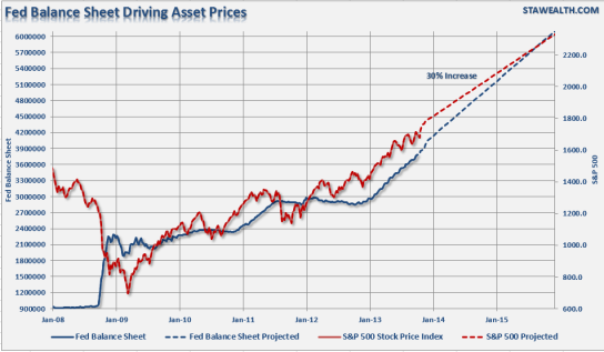 Fed-Balance-Sheet-VS-SP500-112013