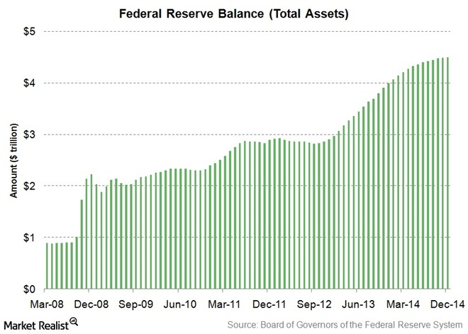 Fed-Balance-sheet