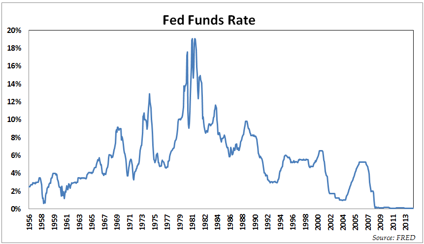 federal reserve rate The federal reserve's federal open market committee is widely expected to announce another 25-basis-point increase in the target federal funds rate on wednesday.
