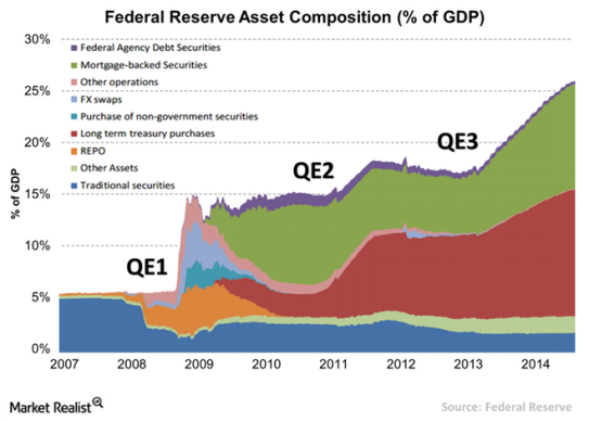 Federal-Reserve-Asset-Composition-QE (1)