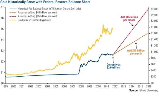 gold federal balance sheet