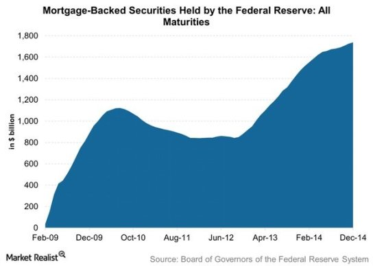 Mortgage-Backed-Securities-held-by-the-Federal-Reserve-All-Maturities.1