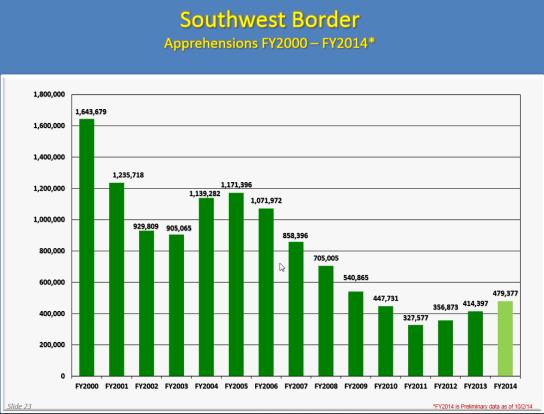 southwest Border apprehension FY2000=FY2014