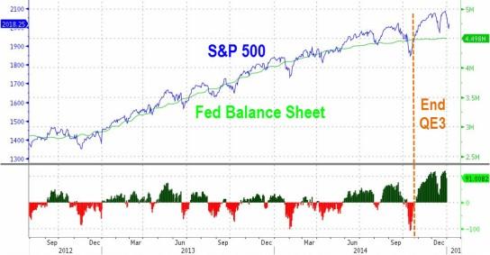 sp federal balance sheet