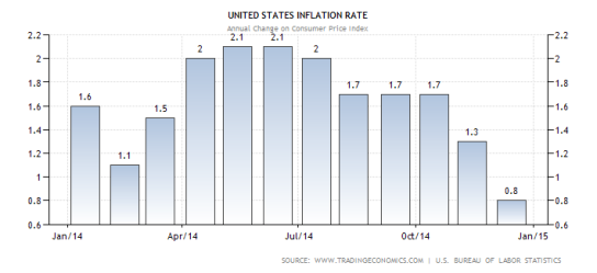 united-states-inflation-rate