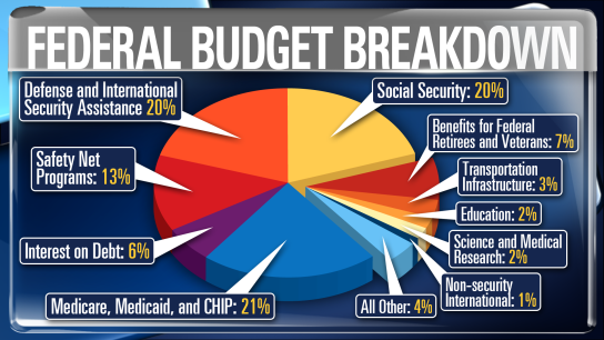 ybl_federal_budget_breakdown