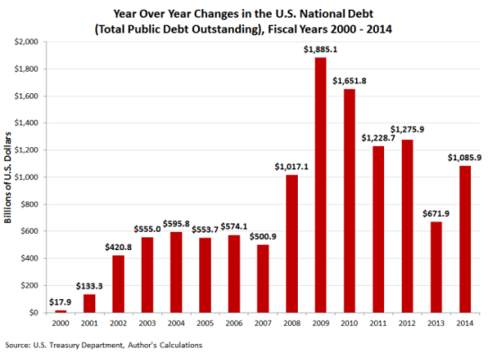 year-over-year-changes-in-us-national-debt-fy2000-fy2014-652x473