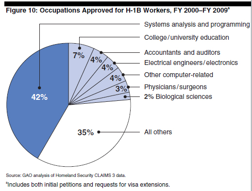 H-1B-visa-allocations-by-profession-2000-to-2009