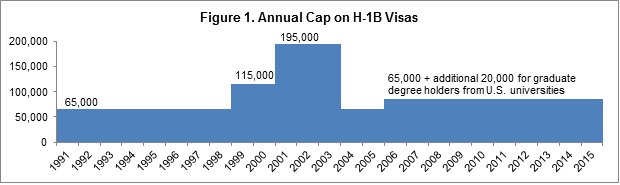 h1b_innovationecon_chart1