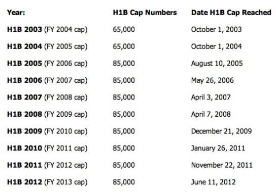 hib_visa_cap_fill-up_dates