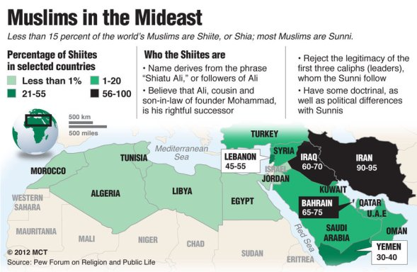 Shia-Sunni percentages
