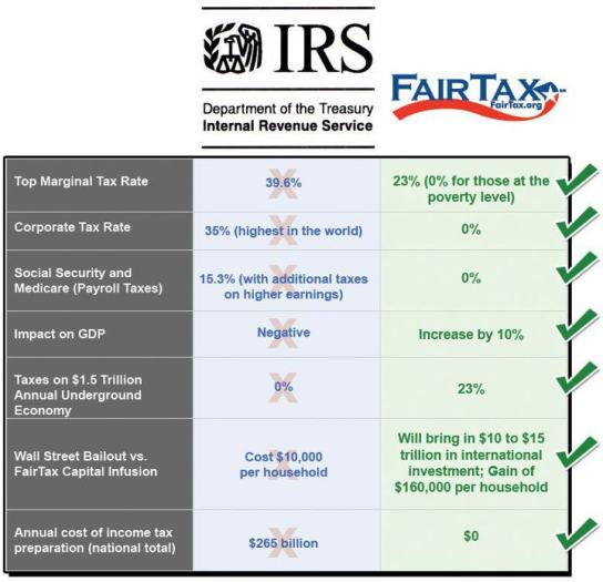 ft-irs-chart