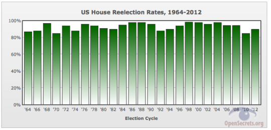 HouseReelectRates1964-2012