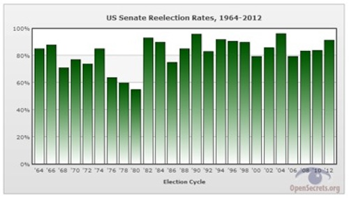US-Senate-Reelection-Rates