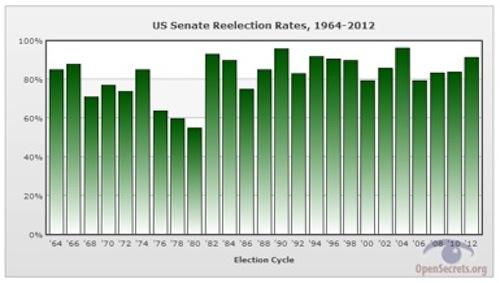 US-Senate-Reelection-Rates