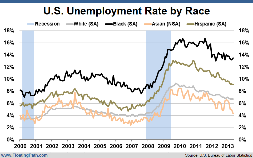 US-Unemployment-Rate-by-Race-May-2013