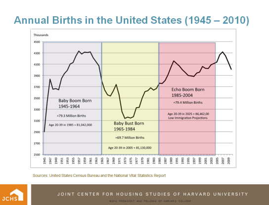 112812_masnick_annual_births_chart