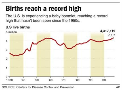 Graphic shows number of births in the U.S. since