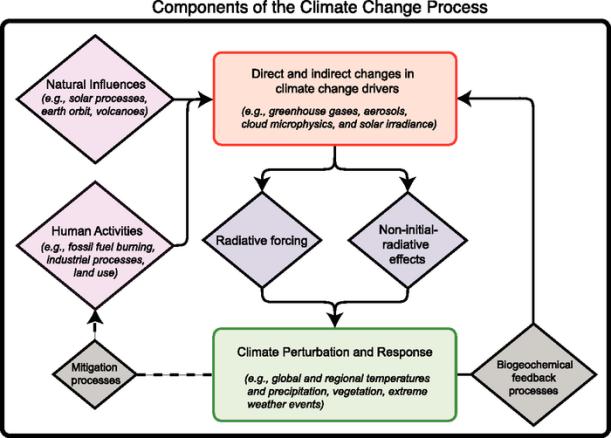 climate_change_processl