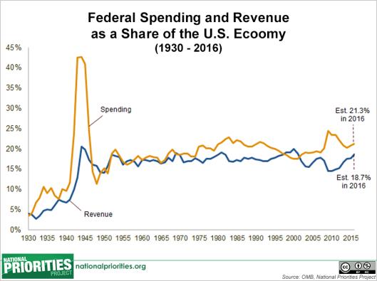 2016-budget-chart-spending-revenue-percent-of-gdp
