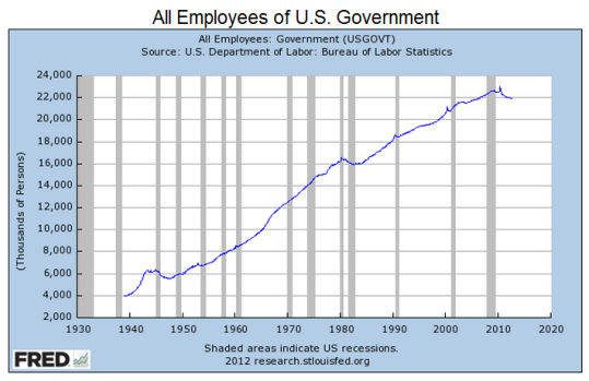 All-Employees-of-U.S.-Government