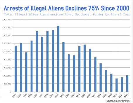 Arrests of Illegal Aliens Declines 75 Percent