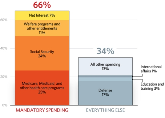 budget-entitlement-programs-680