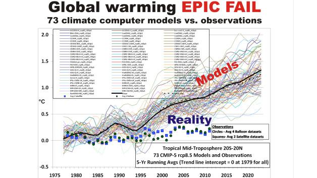 climate change fail