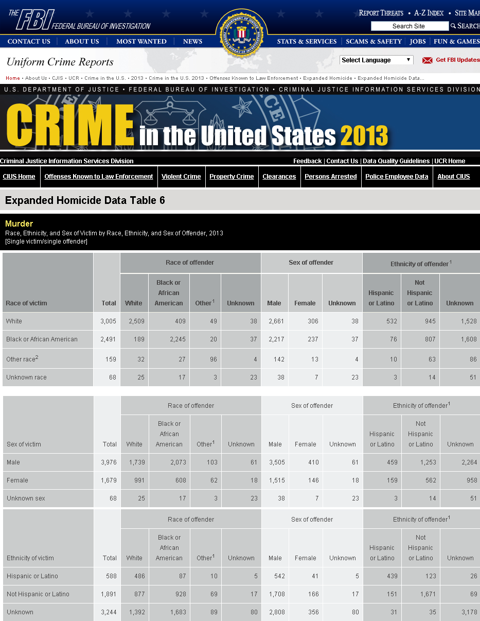 statistical crime reports For example, the number of murders in dallas peaked at 500 in 1991, but dropped to nearly half that (231) in 2000, according to data from the fbi's uniform crime reporting statistics, which is.