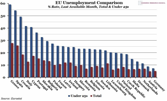 EU-Unemployment-Comparison