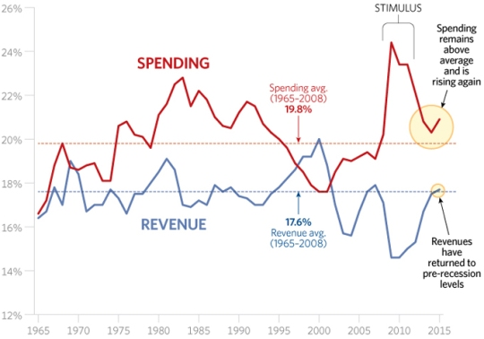 federal-government-spending-problem-680
